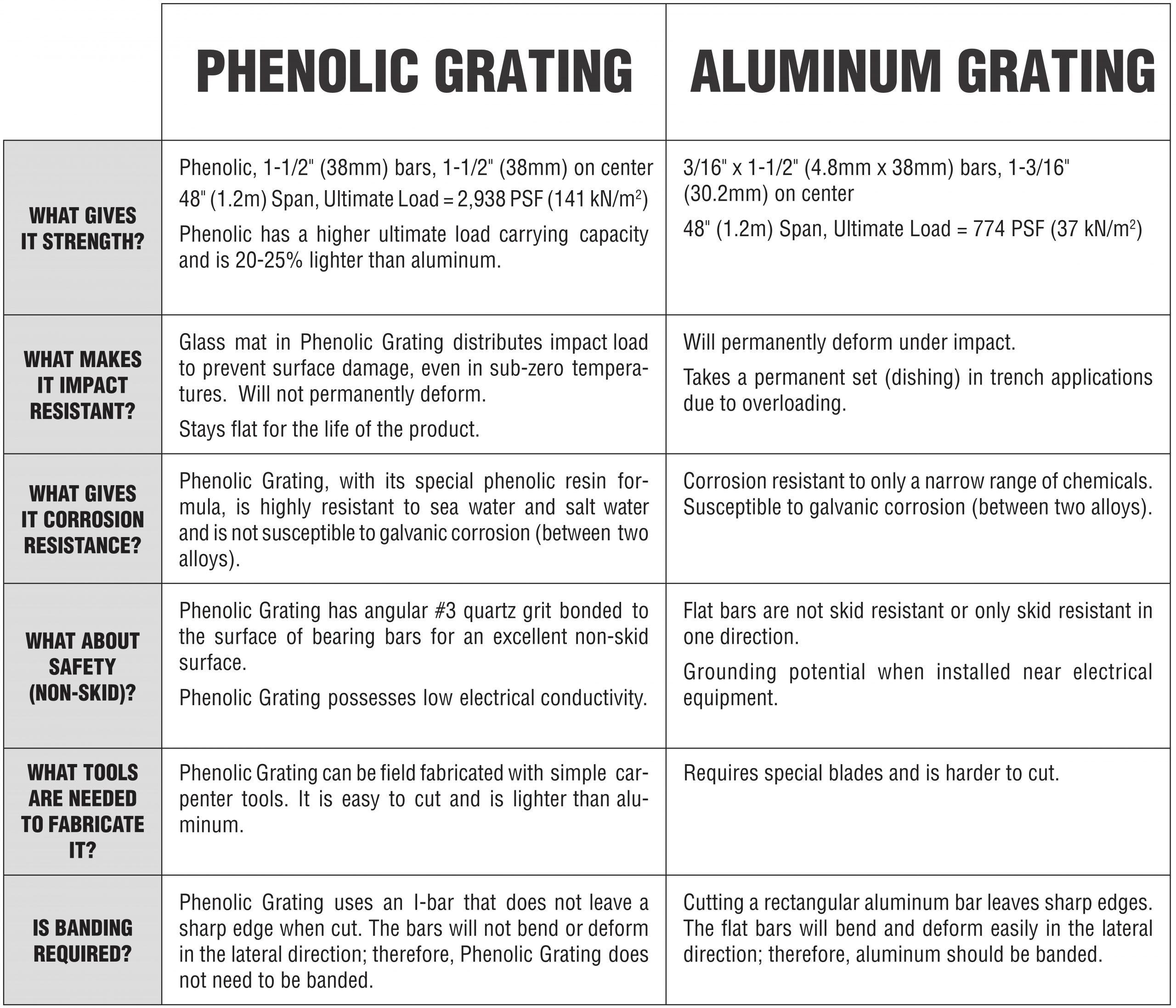phenolic vs aluminum scaled